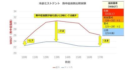 冷却ミストテント 実験0510 (1).jpg